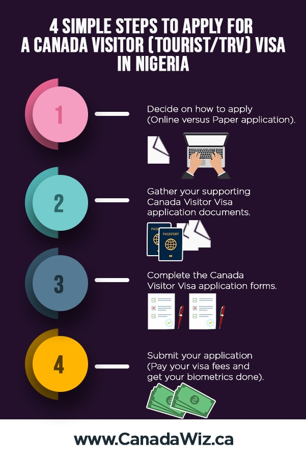 canada-visitor-visa-steps-how-to-apply-nigeria-pinterest